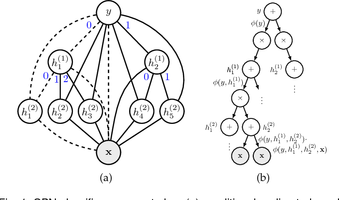 Figure 1 for Sum-Product Networks for Sequence Labeling