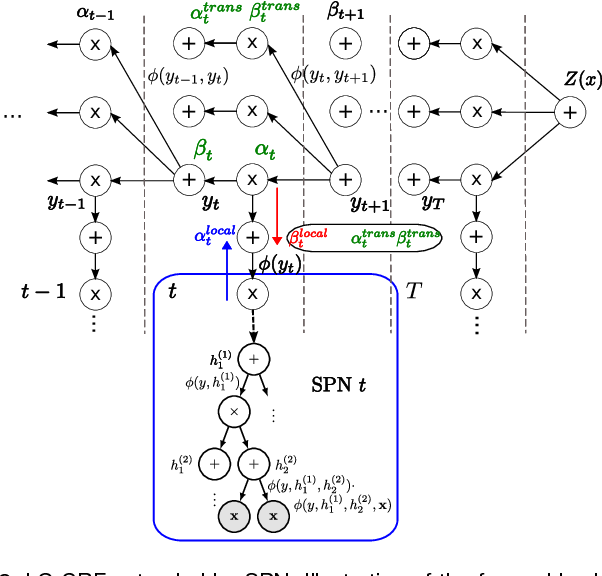 Figure 3 for Sum-Product Networks for Sequence Labeling