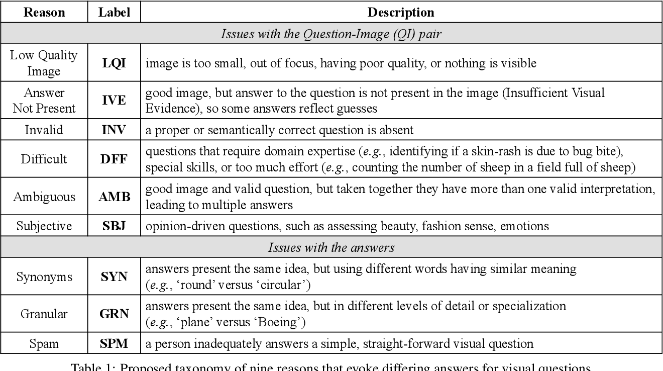 Figure 2 for Why Does a Visual Question Have Different Answers?