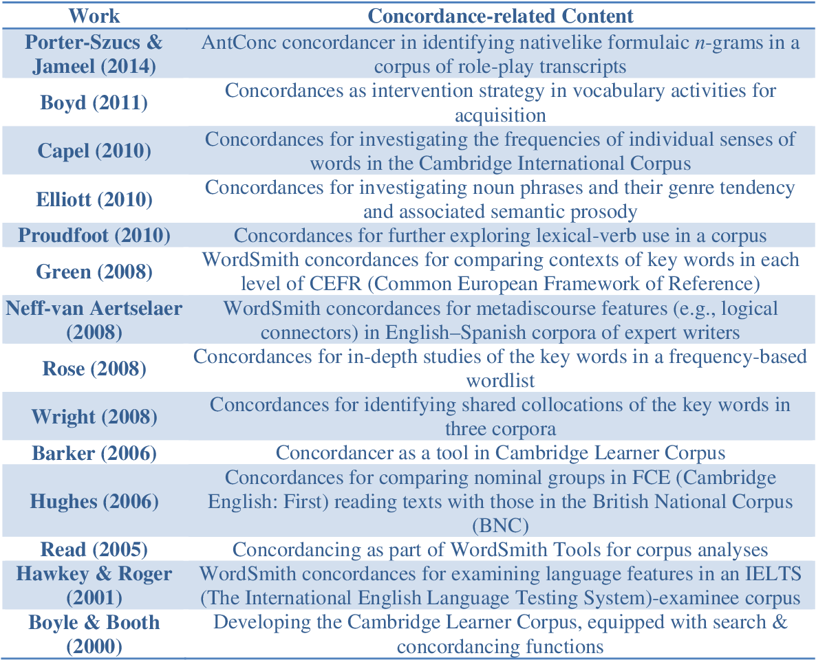 PDF] Investigating the Construct Validity of a Concordance