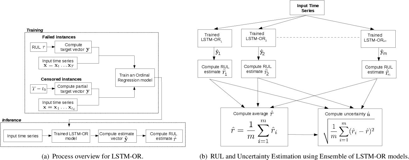 Figure 2 for Data-driven Prognostics with Predictive Uncertainty Estimation using Ensemble of Deep Ordinal Regression Models