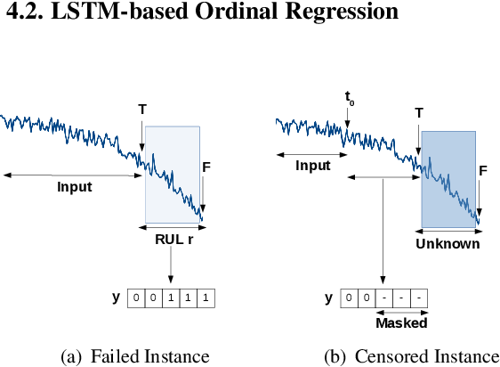 Figure 4 for Data-driven Prognostics with Predictive Uncertainty Estimation using Ensemble of Deep Ordinal Regression Models