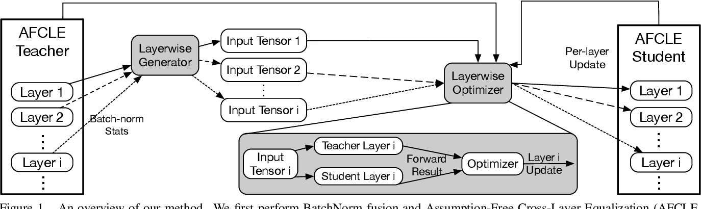 Figure 1 for Layer-Wise Data-Free CNN Compression