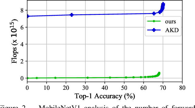 Figure 3 for Layer-Wise Data-Free CNN Compression
