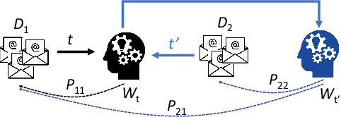 Figure 3 for FedEmail: Performance Measurement of Privacy-friendly Phishing Detection Enabled by Federated Learning