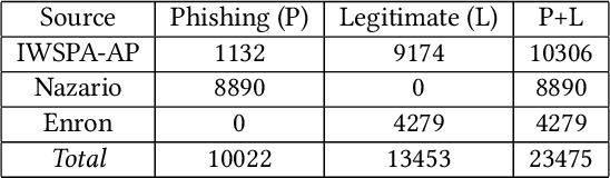 Figure 2 for FedEmail: Performance Measurement of Privacy-friendly Phishing Detection Enabled by Federated Learning