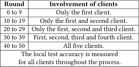 Figure 4 for FedEmail: Performance Measurement of Privacy-friendly Phishing Detection Enabled by Federated Learning