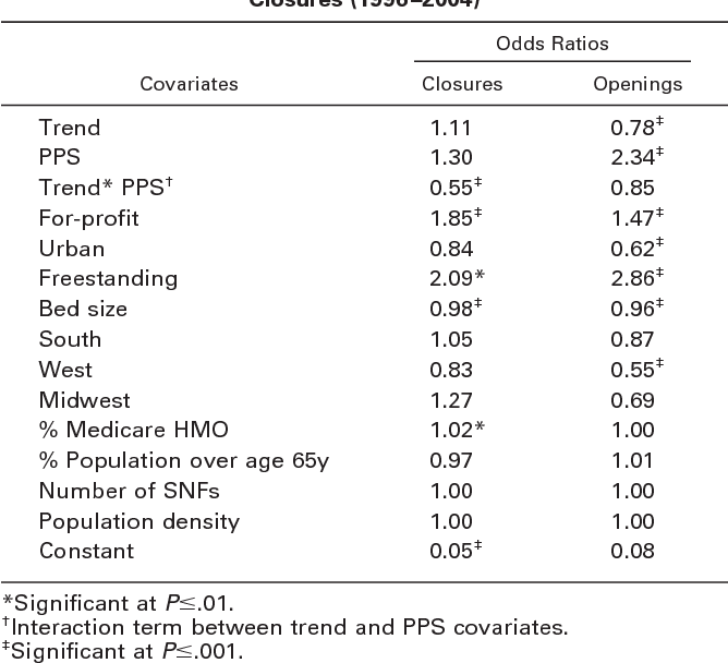 Table 5: Regression Analyses Impact of PPS on IRF Openings and Closures (1996–2004)
