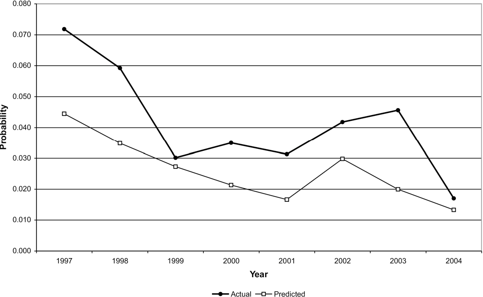 Fig 4. Probability of IRF openings, 1996 to 2004.