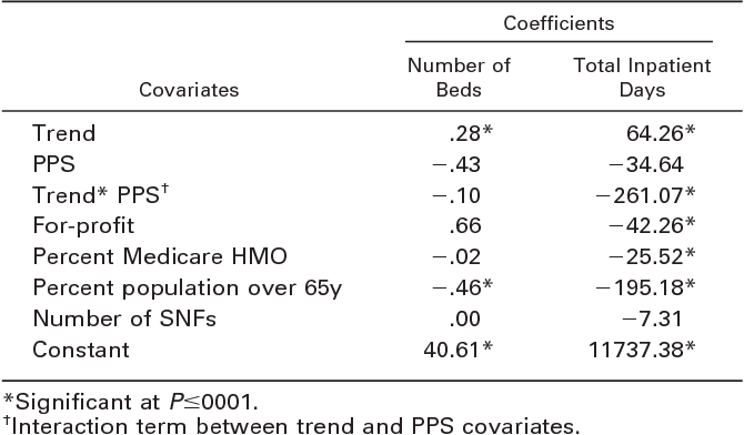 Table 6: Regressions Explaining Number of IRF Beds and Inpatient Days (1996–2004) for IRFs Operating Continuously Over the Entire Period