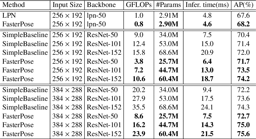 Figure 4 for FasterPose: A Faster Simple Baseline for Human Pose Estimation