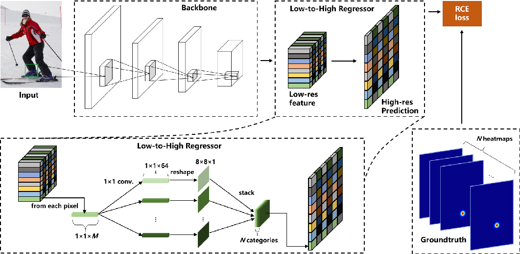 Figure 3 for FasterPose: A Faster Simple Baseline for Human Pose Estimation