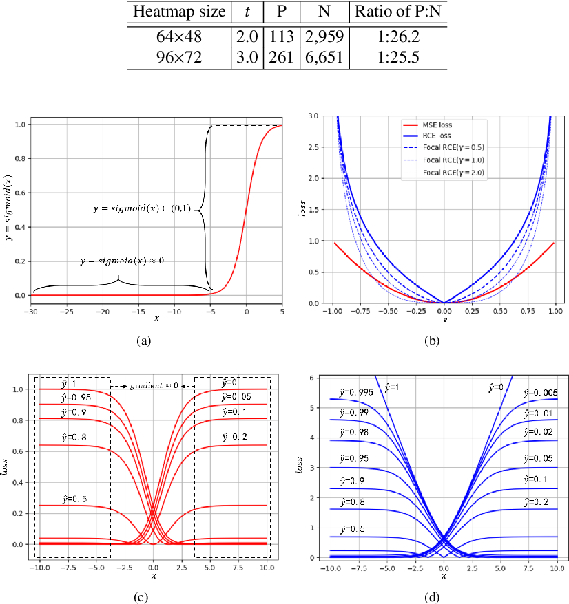 Figure 2 for FasterPose: A Faster Simple Baseline for Human Pose Estimation
