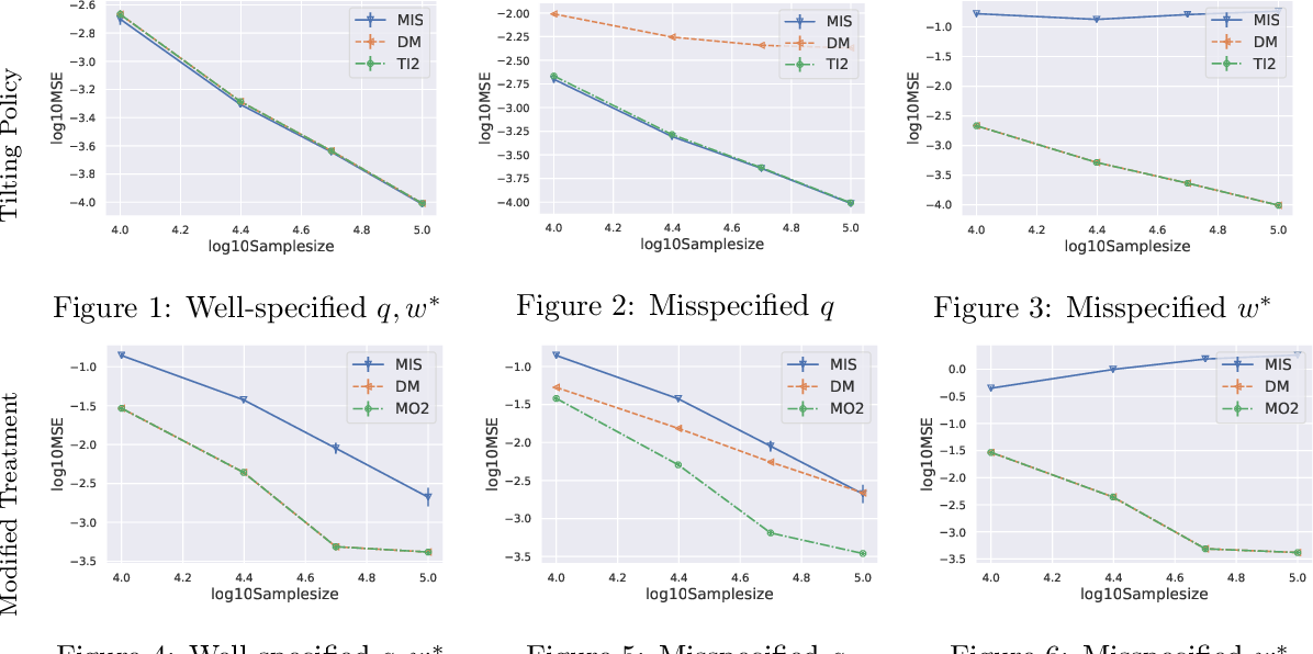 Figure 2 for Efficient Evaluation of Natural Stochastic Policies in Offline Reinforcement Learning