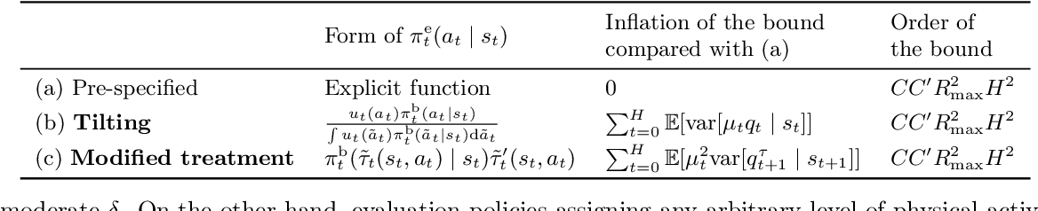 Figure 1 for Efficient Evaluation of Natural Stochastic Policies in Offline Reinforcement Learning