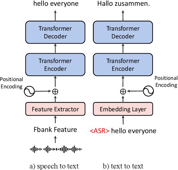 Figure 2 for The Volctrans Neural Speech Translation System for IWSLT 2021