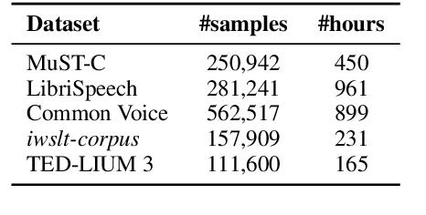 Figure 1 for The Volctrans Neural Speech Translation System for IWSLT 2021