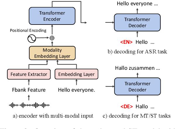 Figure 4 for The Volctrans Neural Speech Translation System for IWSLT 2021