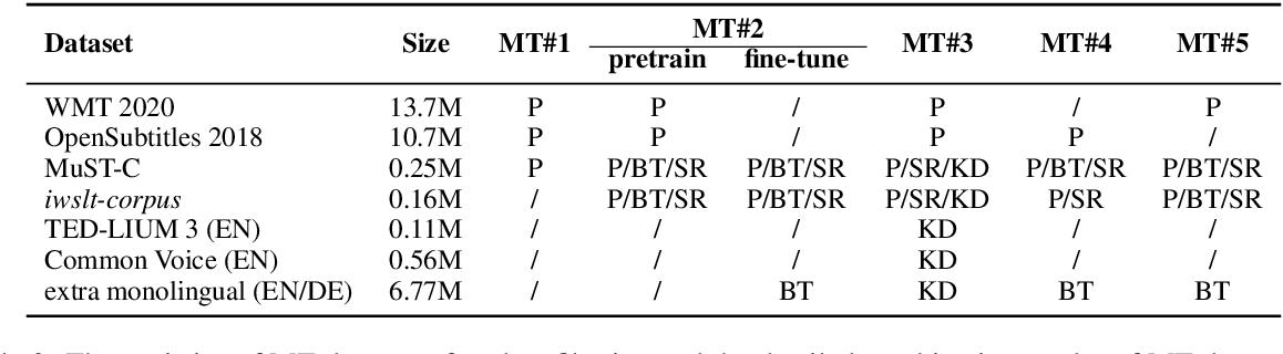 Figure 3 for The Volctrans Neural Speech Translation System for IWSLT 2021