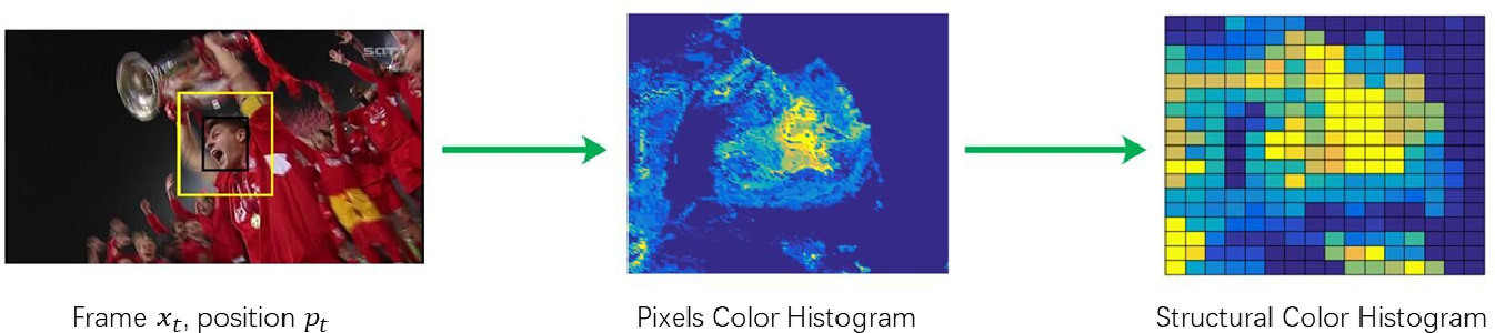 Figure 4 for Robust Visual Tracking via Implicit Low-Rank Constraints and Structural Color Histograms