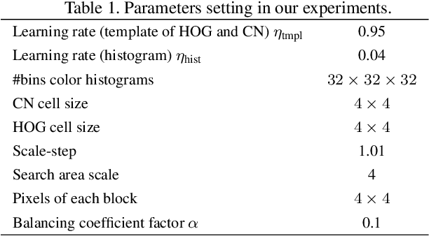 Figure 2 for Robust Visual Tracking via Implicit Low-Rank Constraints and Structural Color Histograms
