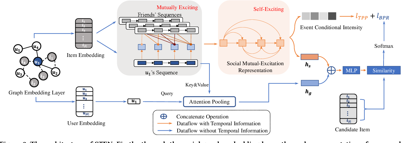 Figure 3 for Extracting Attentive Social Temporal Excitation for Sequential Recommendation