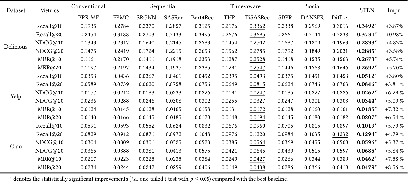 Figure 4 for Extracting Attentive Social Temporal Excitation for Sequential Recommendation