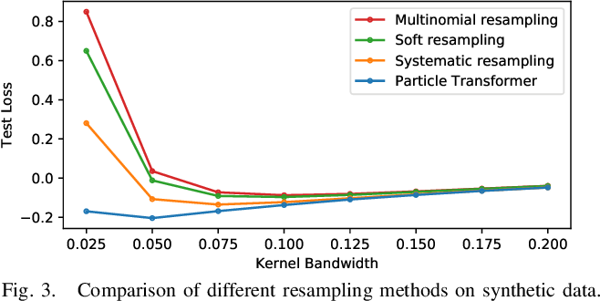 Figure 3 for Towards Differentiable Resampling