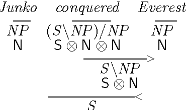 Figure 1 for Collaborative Training of Tensors for Compositional Distributional Semantics
