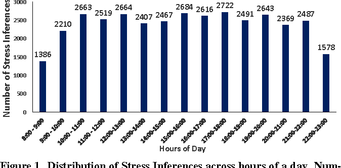 Figure 1. Distribution of Stress Inferences across hours of a day. Number of participants = 45