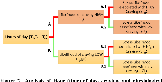 Figure 2. Analysis of Hour (time) of day, craving, and physiological stress.