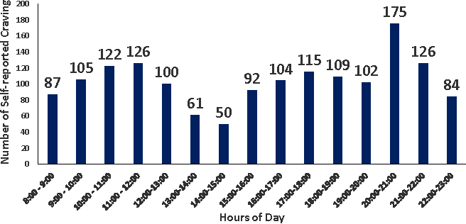 Figure 3. Total number of self-report assessments during hours of day across all participants. Number of participants, n = 45