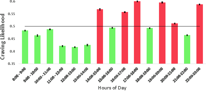Figure 4. Craving distribution across hours of a day. Hours with High craving likelihood are marked with red. Hours with Low craving likelihood are marked with green