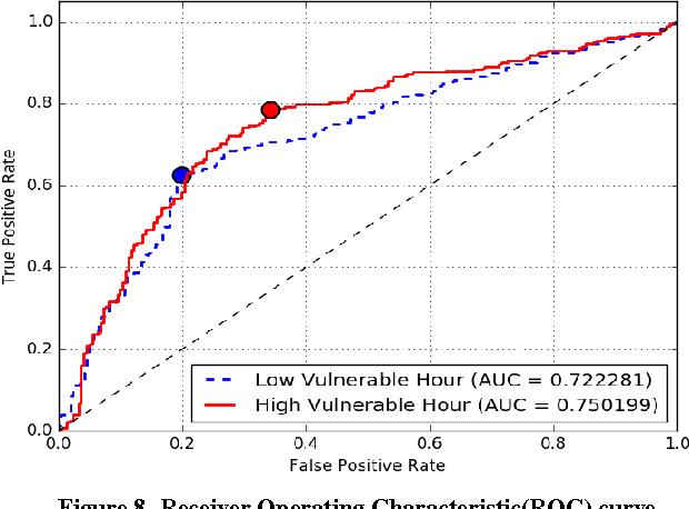 Figure 8. Receiver Operating Characteristic(ROC) curve