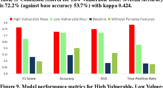 Figure 9. Model performance metrics for High Vulnerable, Low Vulnerable Hour, Baseline, Without Pairwise Feature