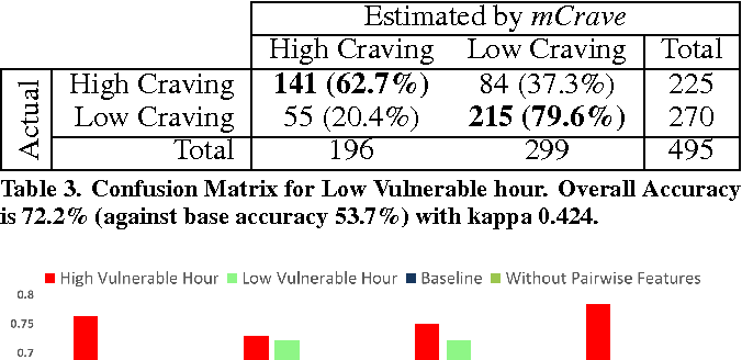 Table 3. Confusion Matrix for Low Vulnerable hour. Overall Accuracy is 72.2% (against base accuracy 53.7%) with kappa 0.424.