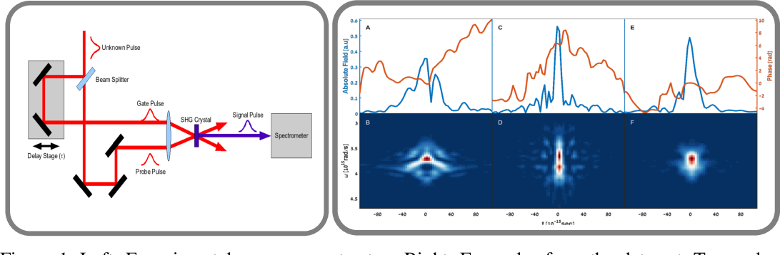 Figure 1 for Deep Learning Reconstruction of Ultra-Short Pulses