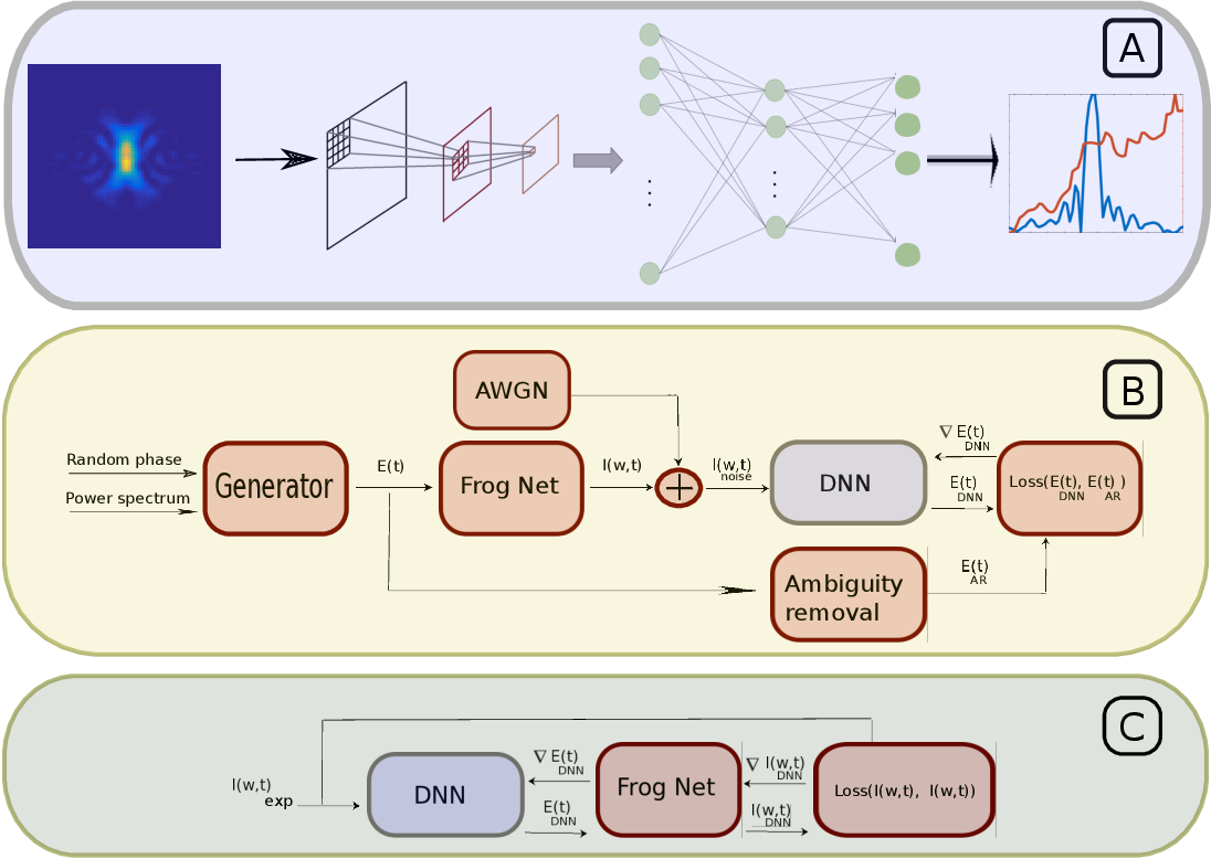 Figure 2 for Deep Learning Reconstruction of Ultra-Short Pulses