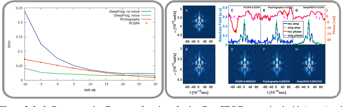Figure 3 for Deep Learning Reconstruction of Ultra-Short Pulses