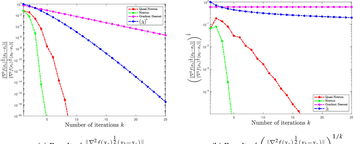 Figure 1 for Non-asymptotic Superlinear Convergence of Standard Quasi-Newton Methods