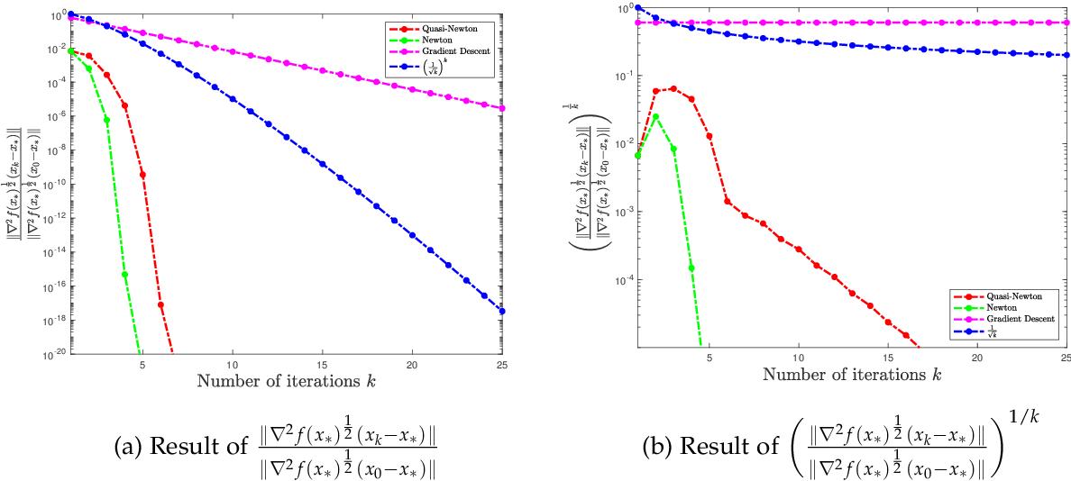 Figure 2 for Non-asymptotic Superlinear Convergence of Standard Quasi-Newton Methods