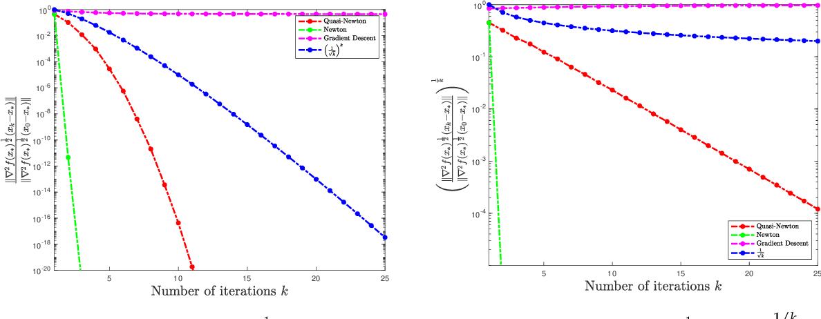 Figure 3 for Non-asymptotic Superlinear Convergence of Standard Quasi-Newton Methods