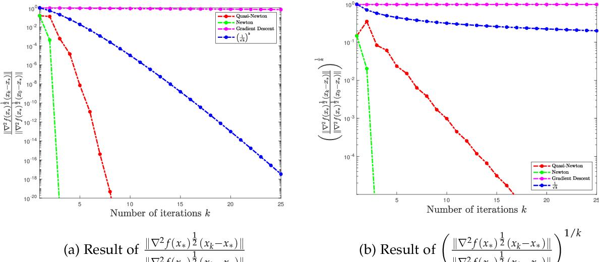 Figure 4 for Non-asymptotic Superlinear Convergence of Standard Quasi-Newton Methods