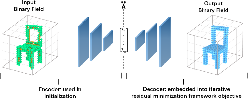 Figure 1 for Dense Object Reconstruction from RGBD Images with Embedded Deep Shape Representations