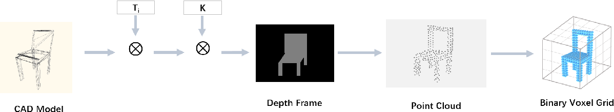 Figure 3 for Dense Object Reconstruction from RGBD Images with Embedded Deep Shape Representations