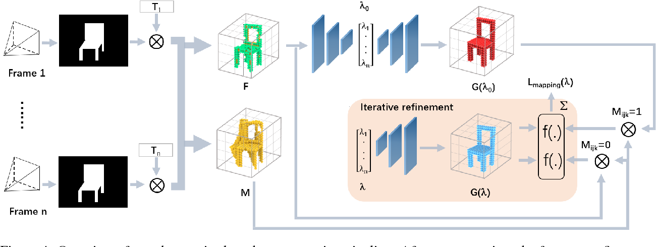Figure 4 for Dense Object Reconstruction from RGBD Images with Embedded Deep Shape Representations