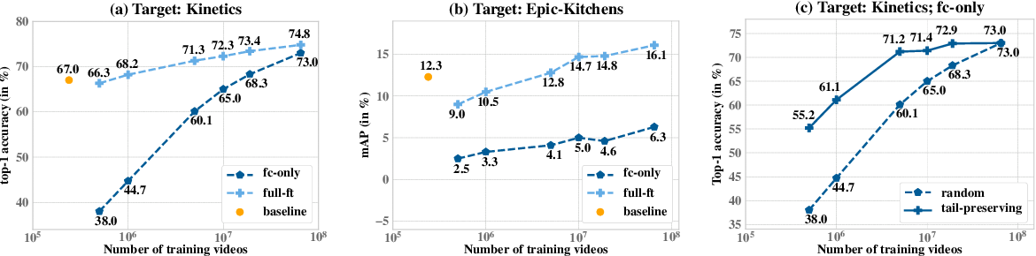 Figure 2 for Large-scale weakly-supervised pre-training for video action recognition