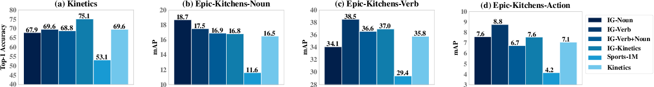 Figure 4 for Large-scale weakly-supervised pre-training for video action recognition