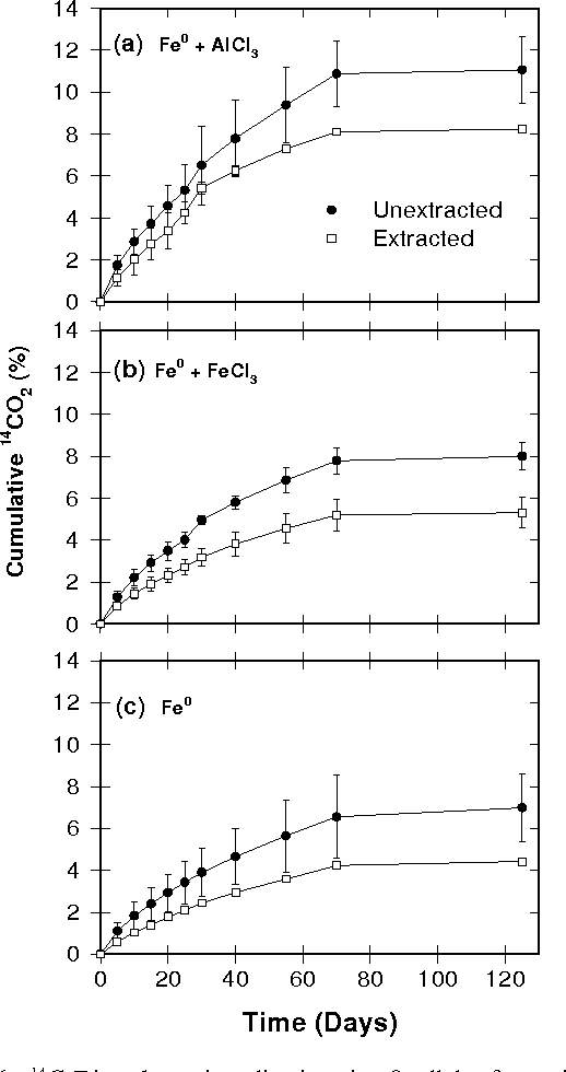 Figure 6 From Remediating Dicamba Contaminated Water With Zerovalent