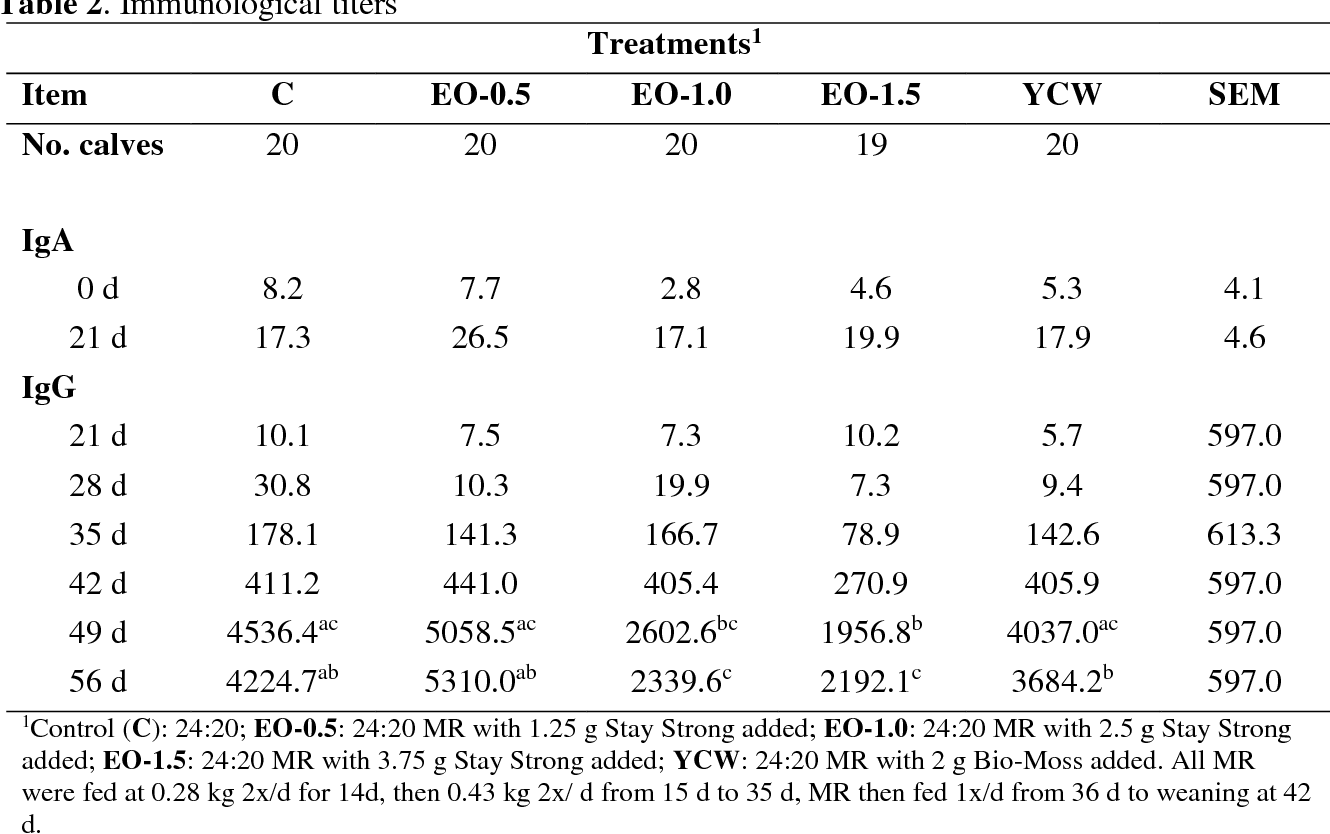 Figure 3 From Evaluation Of Essential Oils Stay Strong For Dairy